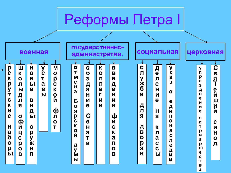 Схема экономических реформ первой четверти xviii в