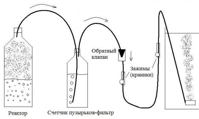 Углекислый газ в теплицу своими руками
