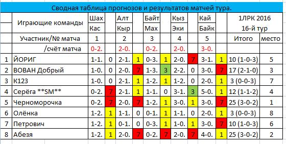 Результатов прогнозы футбол россии